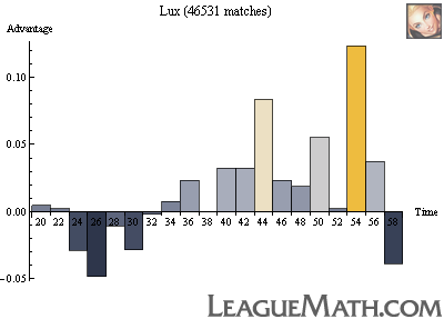 Leaguemath Mid Lane Strength Over Time
